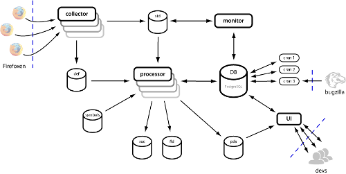 mozilla workflow diagrams
